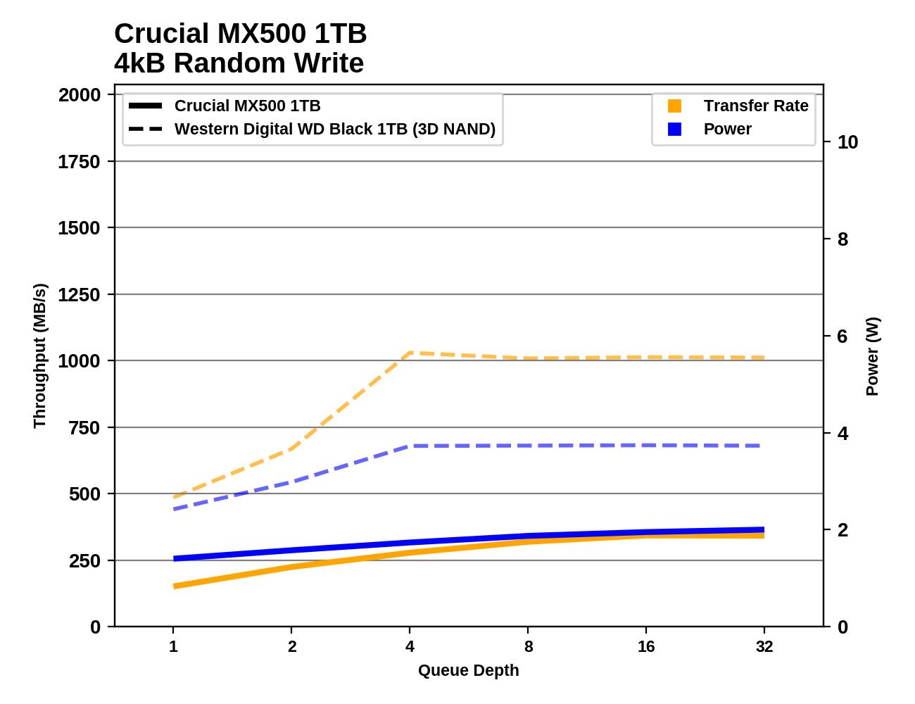 Обзор Western Digital WD Black 3D NAND SSD: EVO встретил равного - 69