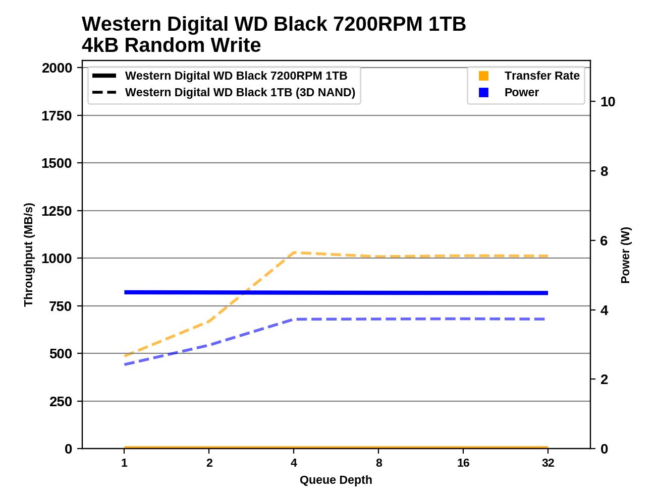Обзор Western Digital WD Black 3D NAND SSD: EVO встретил равного - 72
