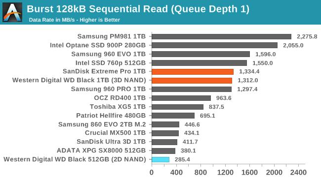 Обзор Western Digital WD Black 3D NAND SSD: EVO встретил равного - 73