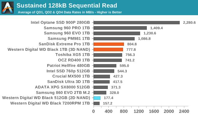 Обзор Western Digital WD Black 3D NAND SSD: EVO встретил равного - 74