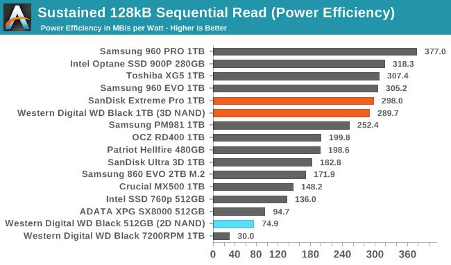 Обзор Western Digital WD Black 3D NAND SSD: EVO встретил равного - 75