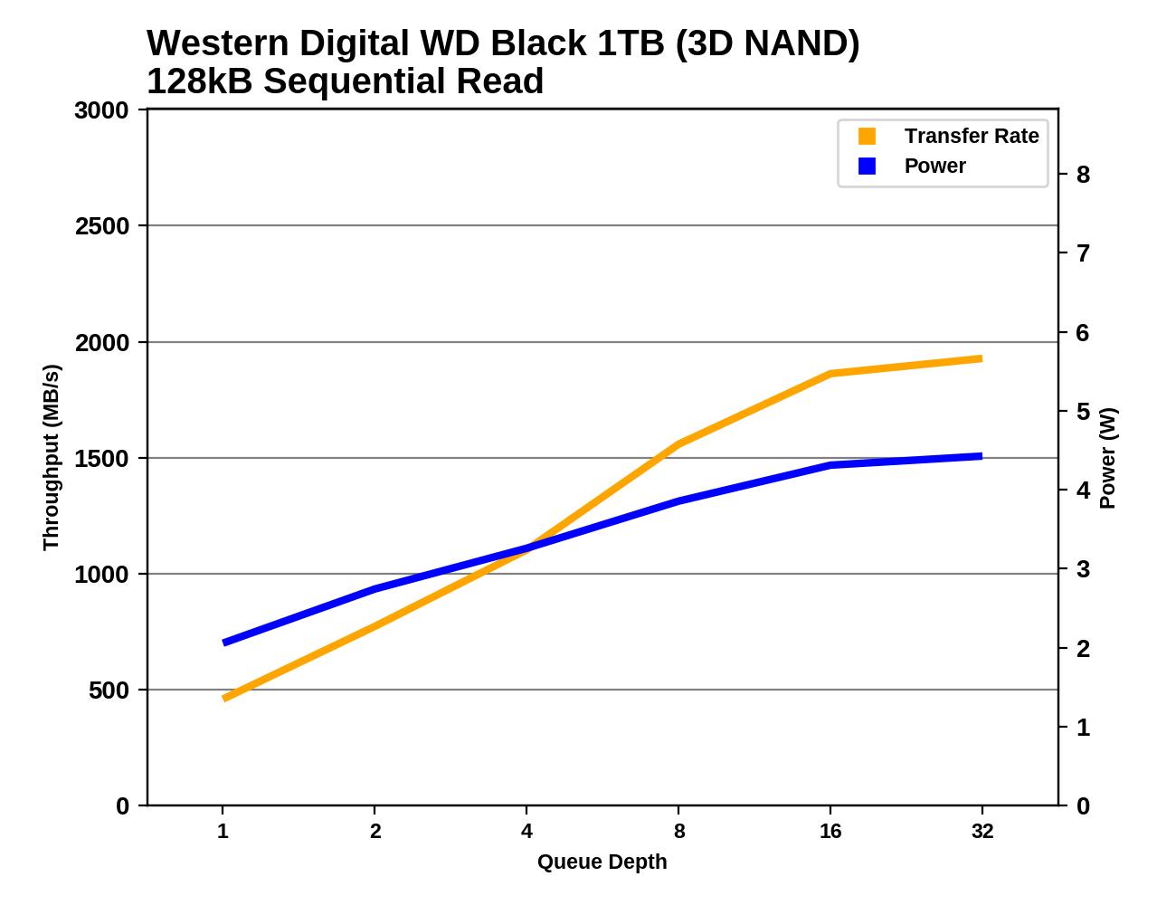Обзор Western Digital WD Black 3D NAND SSD: EVO встретил равного - 76