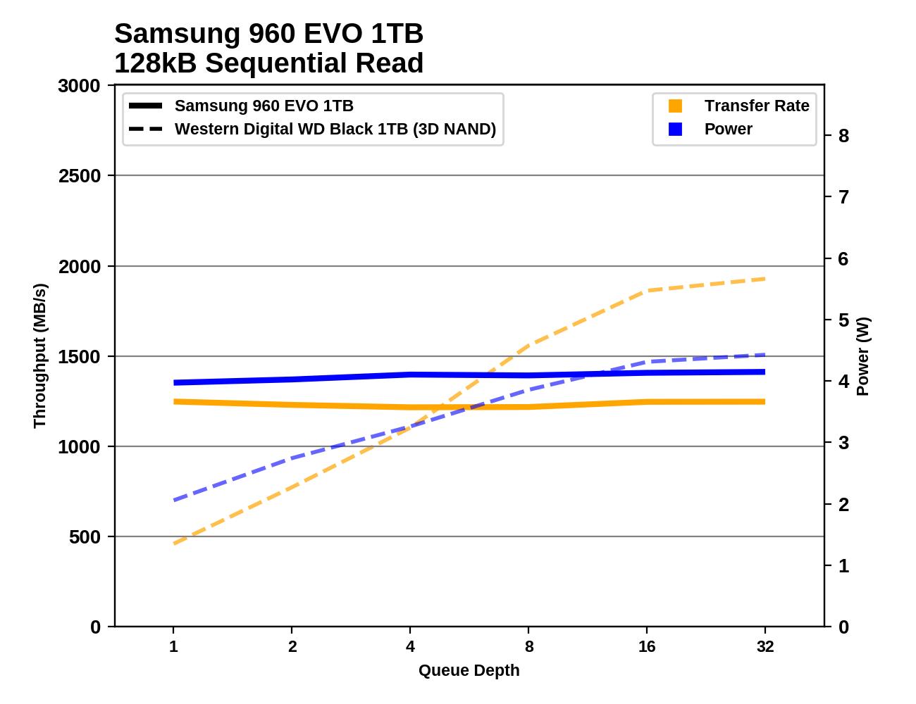 Обзор Western Digital WD Black 3D NAND SSD: EVO встретил равного - 78