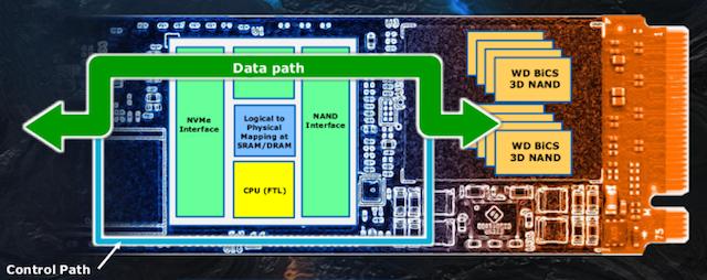 Обзор Western Digital WD Black 3D NAND SSD: EVO встретил равного - 8