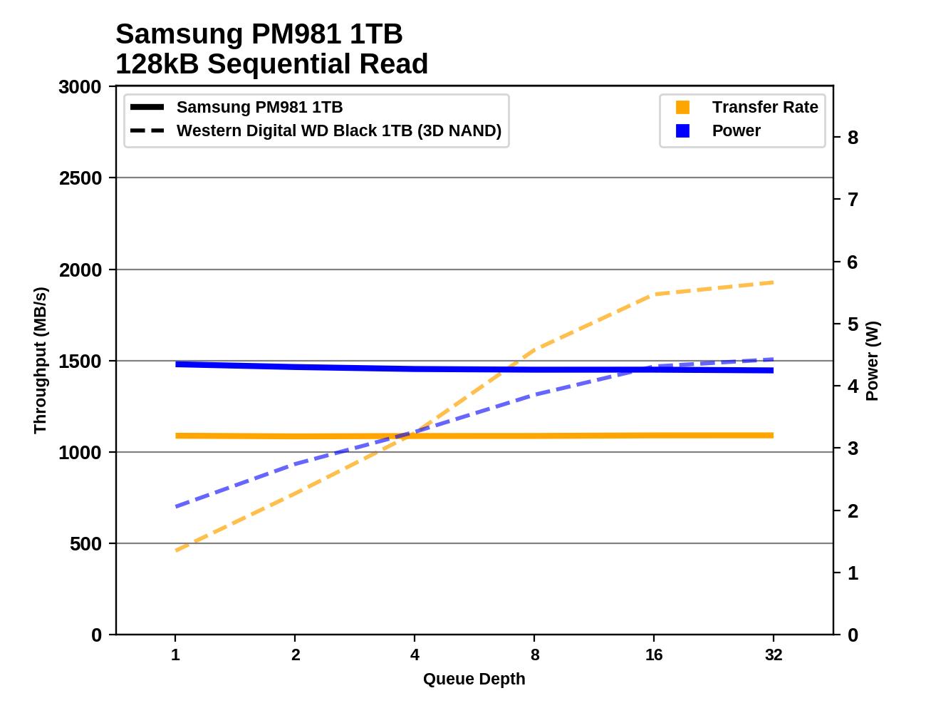 Обзор Western Digital WD Black 3D NAND SSD: EVO встретил равного - 81