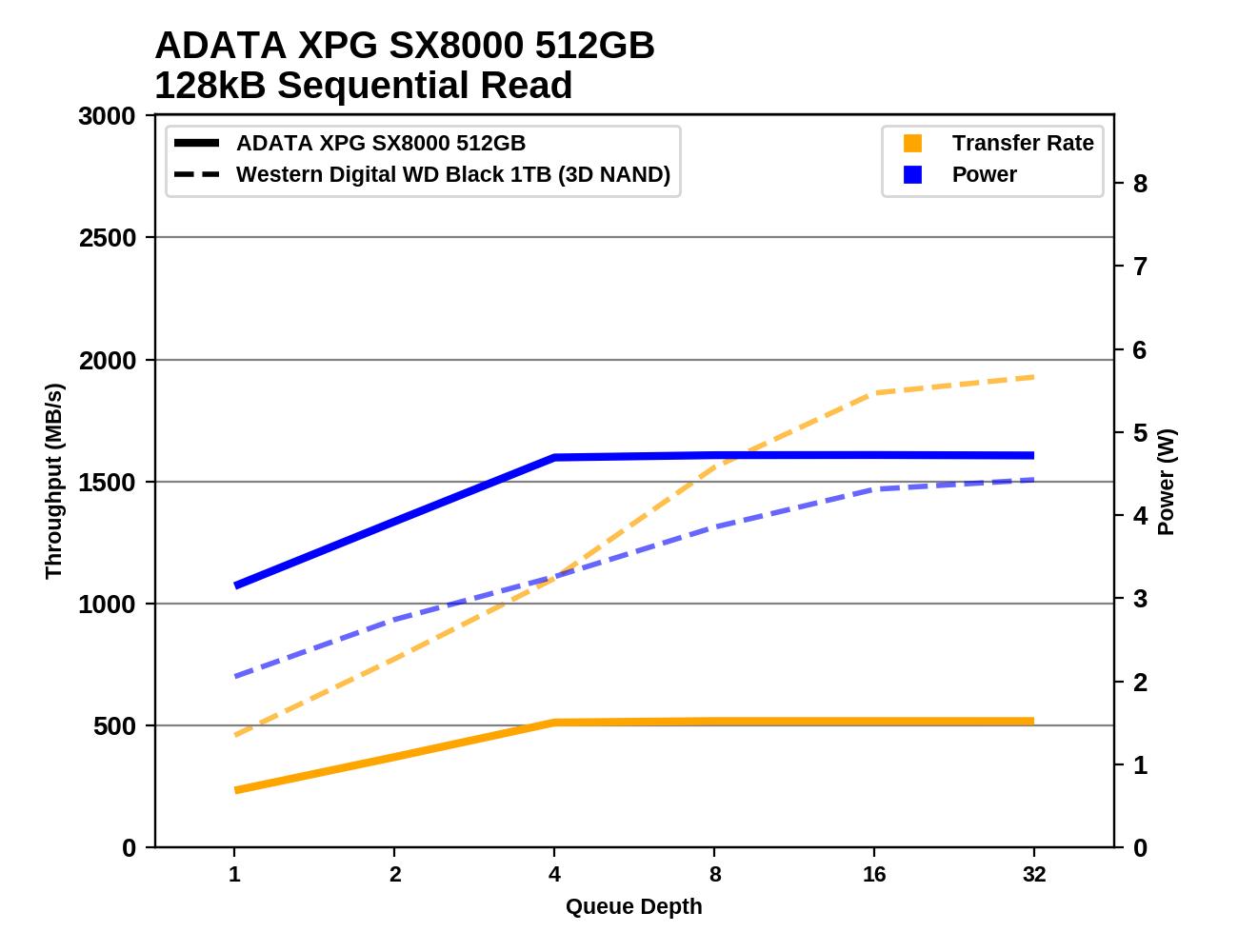 Обзор Western Digital WD Black 3D NAND SSD: EVO встретил равного - 83