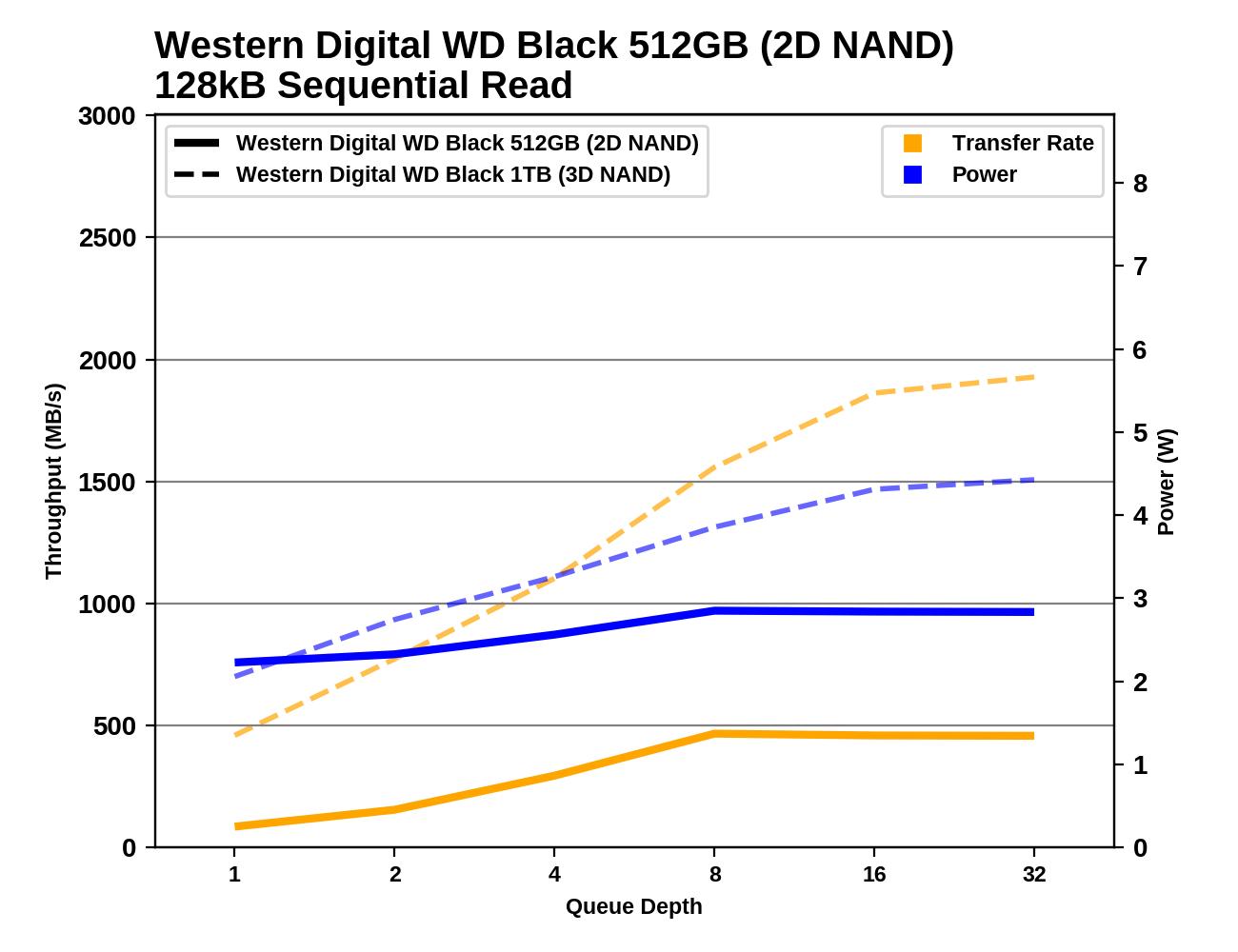 Обзор Western Digital WD Black 3D NAND SSD: EVO встретил равного - 84