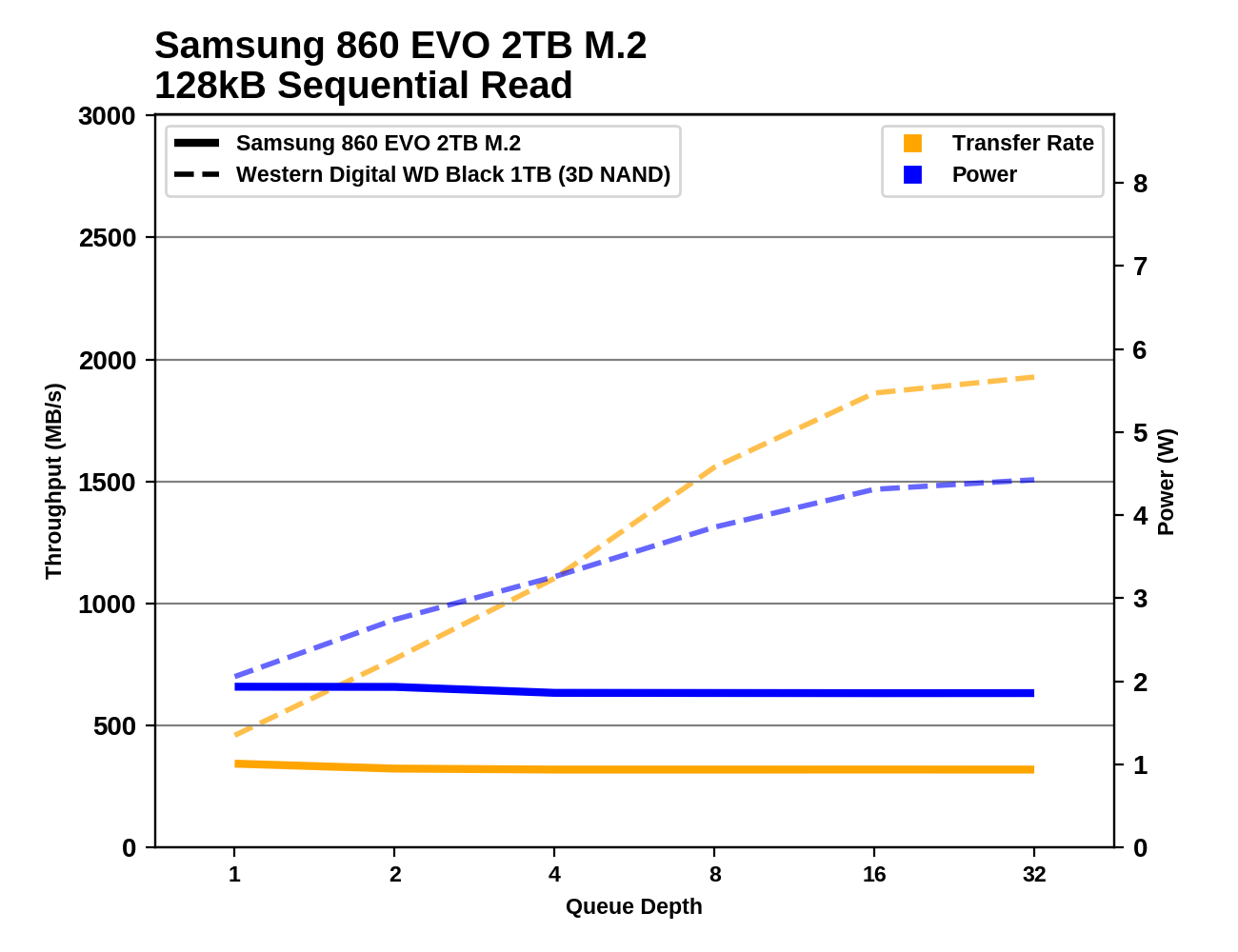 Обзор Western Digital WD Black 3D NAND SSD: EVO встретил равного - 87