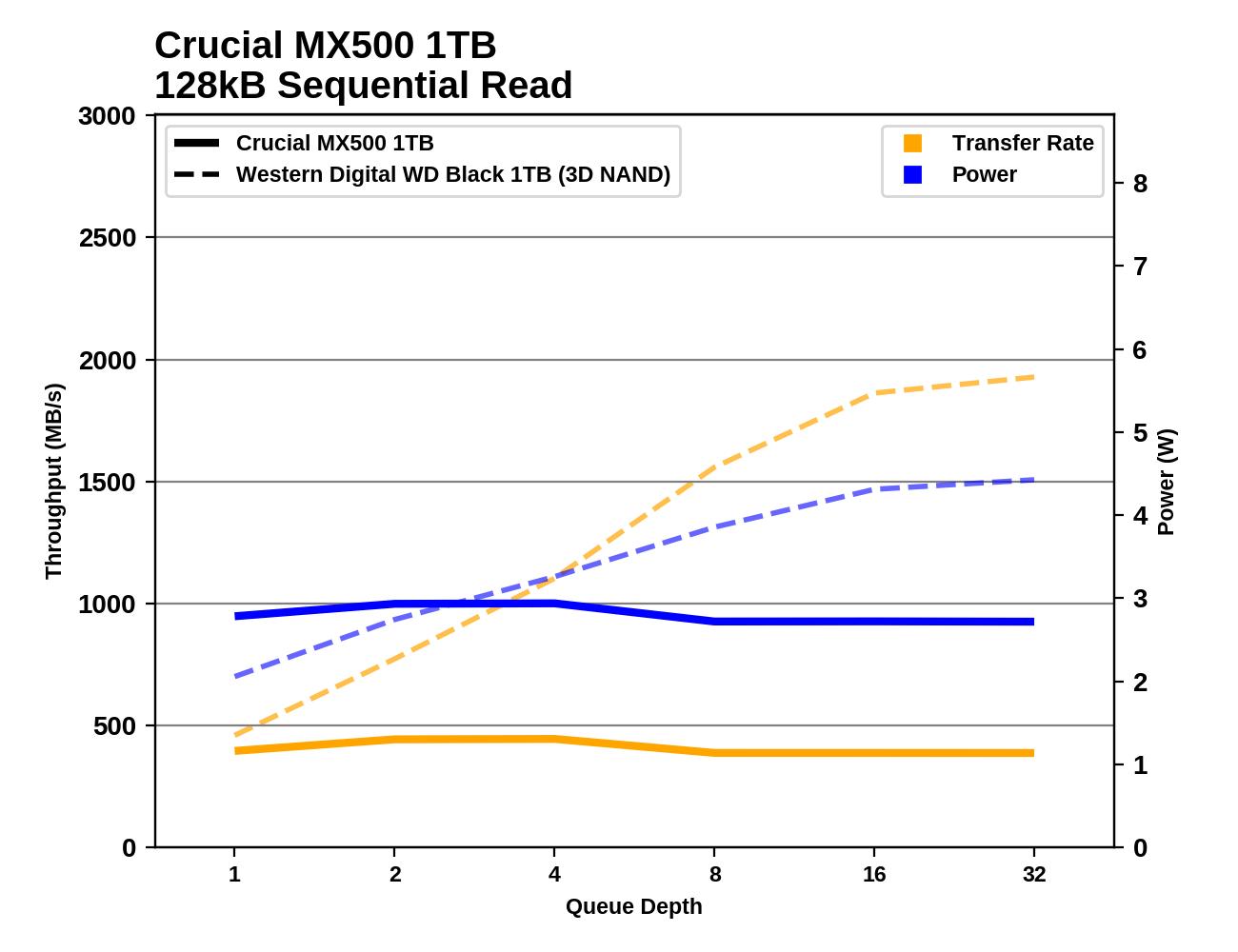 Обзор Western Digital WD Black 3D NAND SSD: EVO встретил равного - 88
