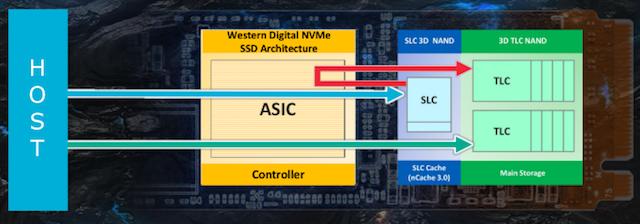 Обзор Western Digital WD Black 3D NAND SSD: EVO встретил равного - 9