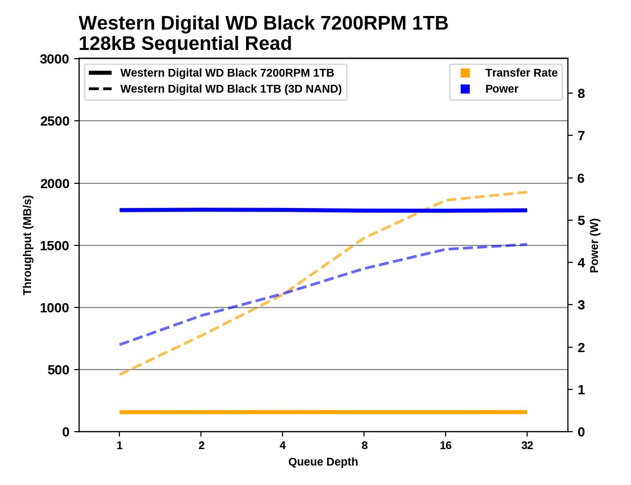 Обзор Western Digital WD Black 3D NAND SSD: EVO встретил равного - 91