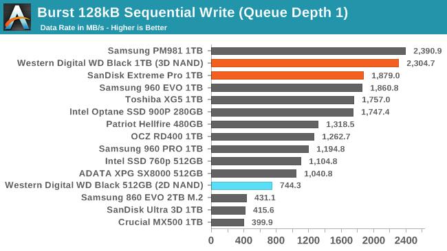 Обзор Western Digital WD Black 3D NAND SSD: EVO встретил равного - 92
