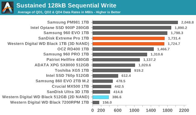 Обзор Western Digital WD Black 3D NAND SSD: EVO встретил равного - 93