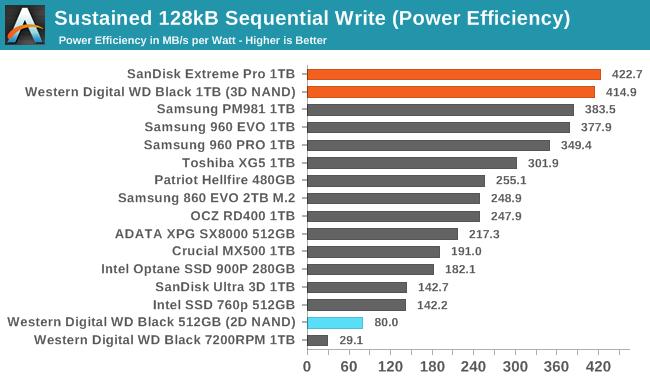 Обзор Western Digital WD Black 3D NAND SSD: EVO встретил равного - 94