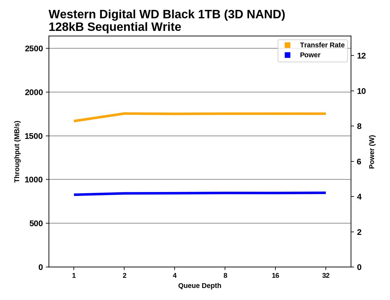 Обзор Western Digital WD Black 3D NAND SSD: EVO встретил равного - 95