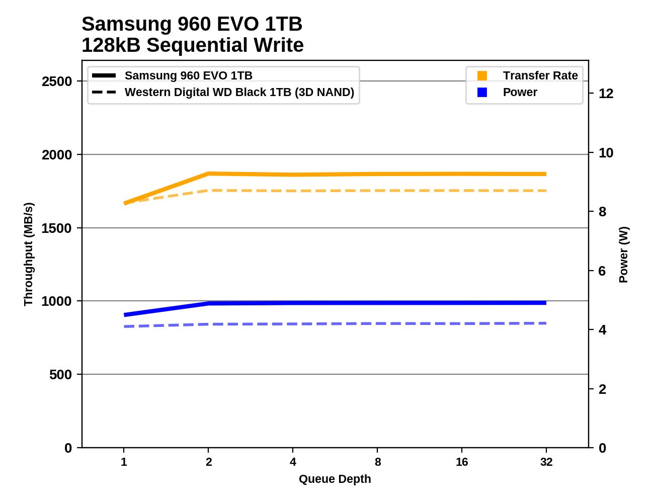 Обзор Western Digital WD Black 3D NAND SSD: EVO встретил равного - 97