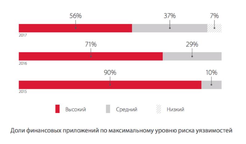 Исследование: больше половины систем дистанционного банковского обслуживания содержат критические уязвимости - 1