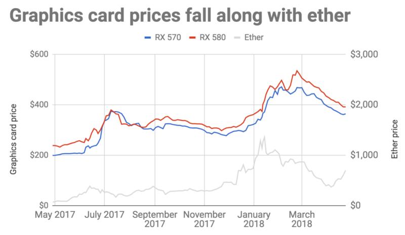 Пока курс криптовалют не слишком высокий, цены на видеокарты падают, дефицита больше нет - 1