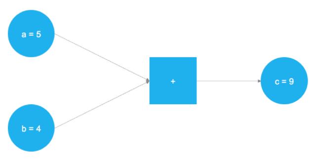 Разрабатываем простую модель глубокого обучения для прогнозирования цен акций с помощью TensorFlow - 3