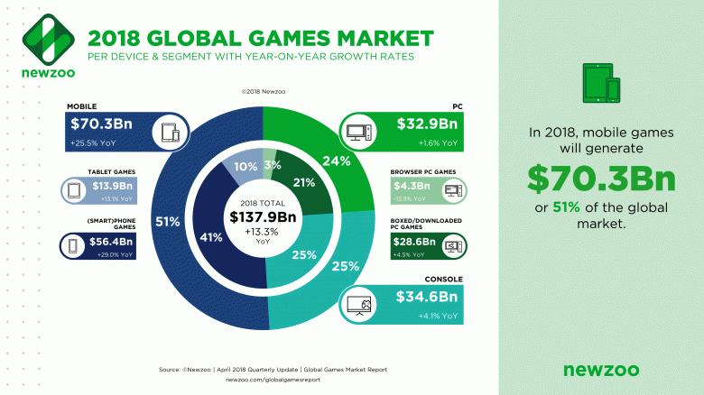 Мобильные игры занимают более половины всего игрового рынка - 2