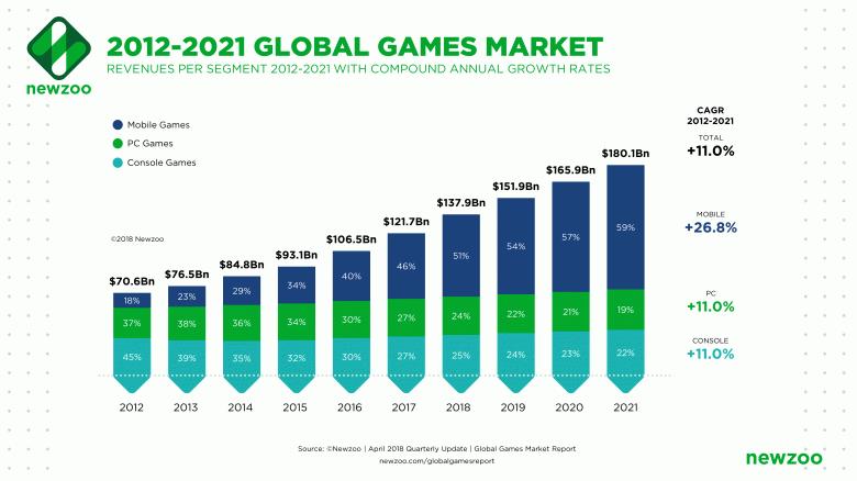 Мобильные игры занимают более половины всего игрового рынка - 3