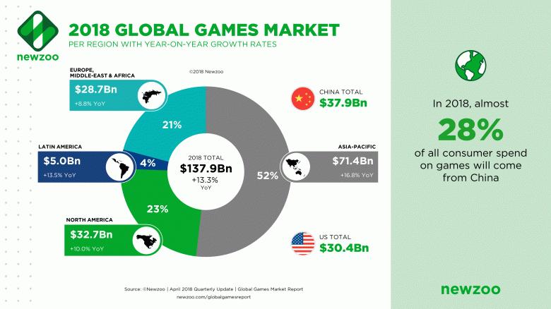 Мобильные игры занимают более половины всего игрового рынка - 4