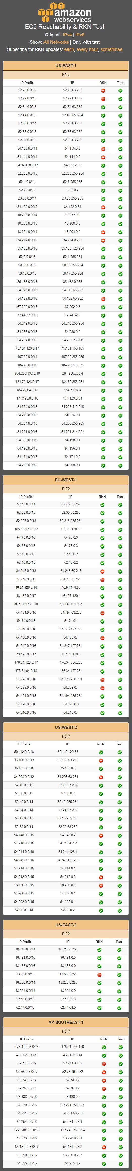 Роскомнадзор угрожает 15-ти хостинг-провайдерам. WhatsApp и Viber тоже могут заблокировать - 3