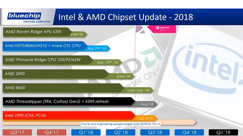 Появились подробности касательно графика выхода новых решений AMD и Intel в нынешнем году - 2