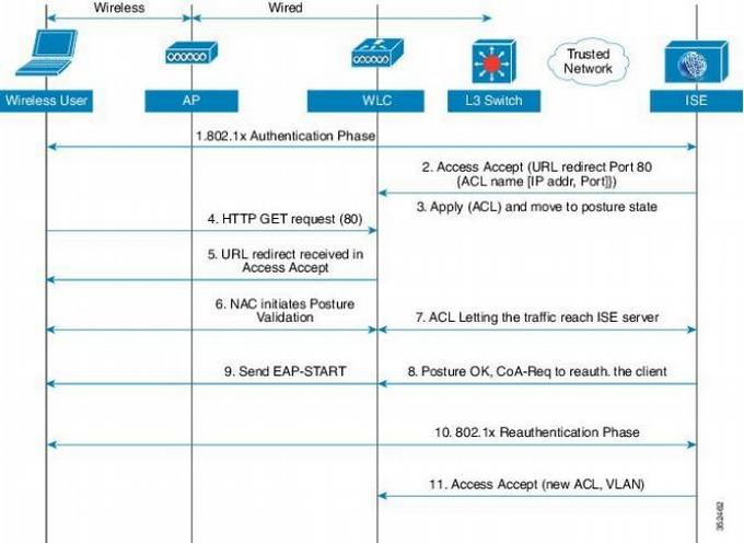 Практика внедрения Cisco ISE. Взгляд инженера - 2