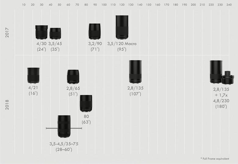 Завтра ожидается анонс нового объектива Hasselblad XCD