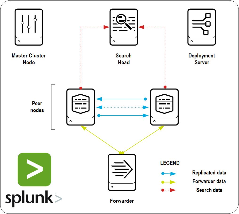 Splunk Distributed Search. Или как построить Indexer кластер на Splunk? - 1