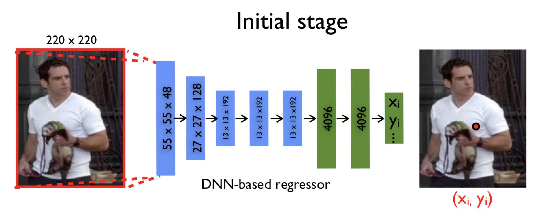 Детектирование частей тела с помощью глубоких нейронных сетей - 33