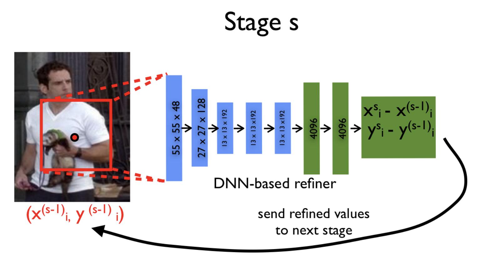 Детектирование частей тела с помощью глубоких нейронных сетей - 50