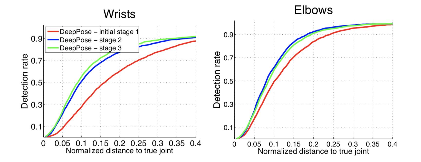 Детектирование частей тела с помощью глубоких нейронных сетей - 68