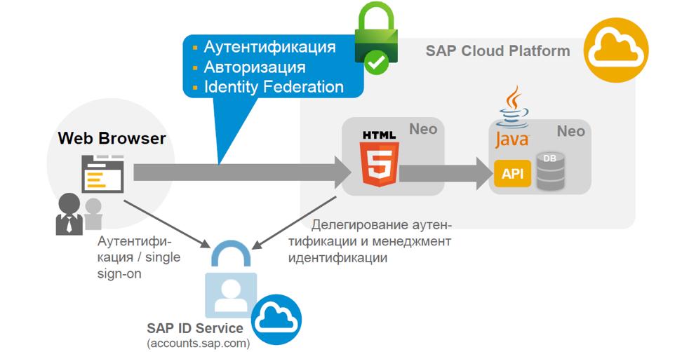 Настройка безопасности для приложений на облачной платформе SAP Cloud Platform - 10