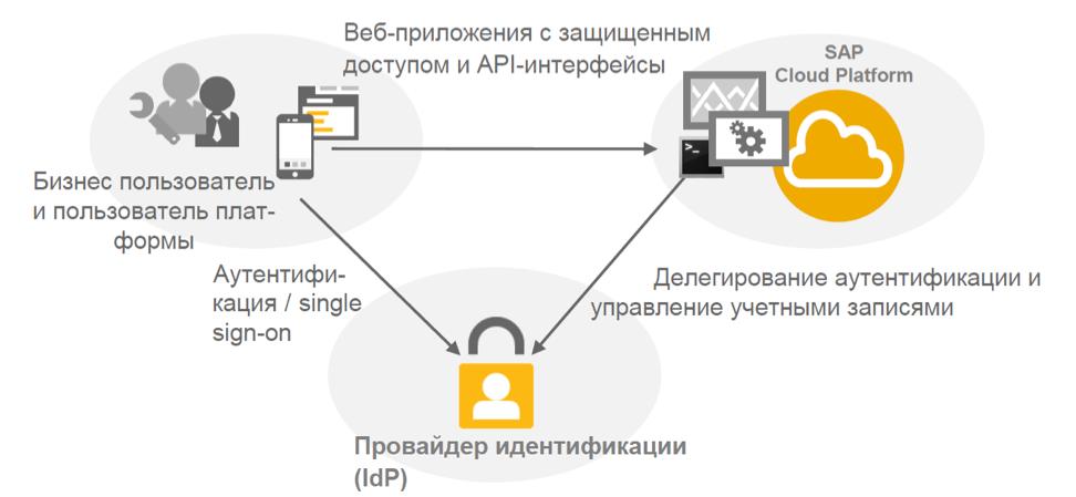 Настройка безопасности для приложений на облачной платформе SAP Cloud Platform - 2
