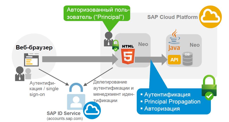 Настройка безопасности для приложений на облачной платформе SAP Cloud Platform - 29