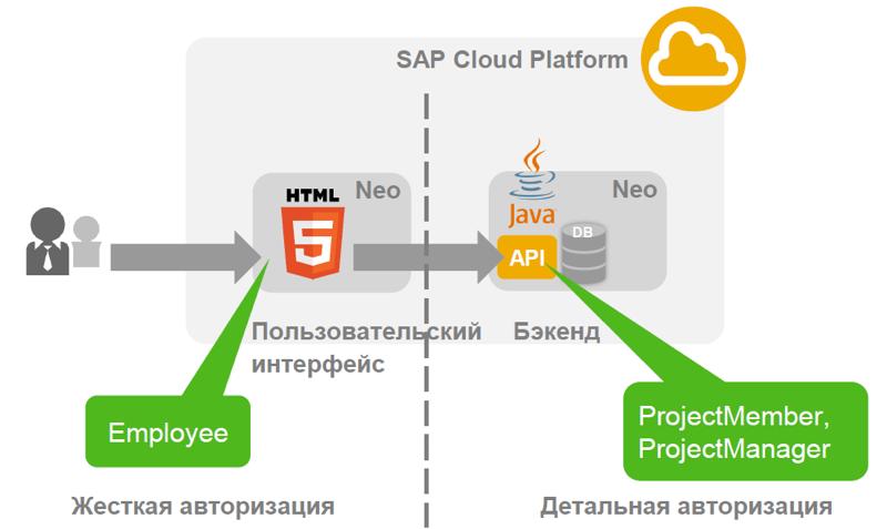 Настройка безопасности для приложений на облачной платформе SAP Cloud Platform - 30