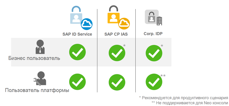 Настройка безопасности для приложений на облачной платформе SAP Cloud Platform - 6