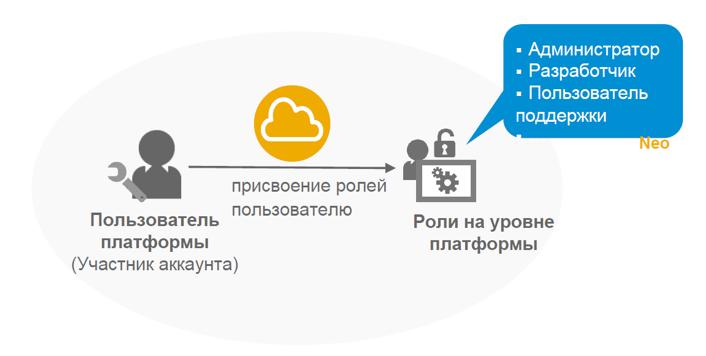 Настройка безопасности для приложений на облачной платформе SAP Cloud Platform - 7