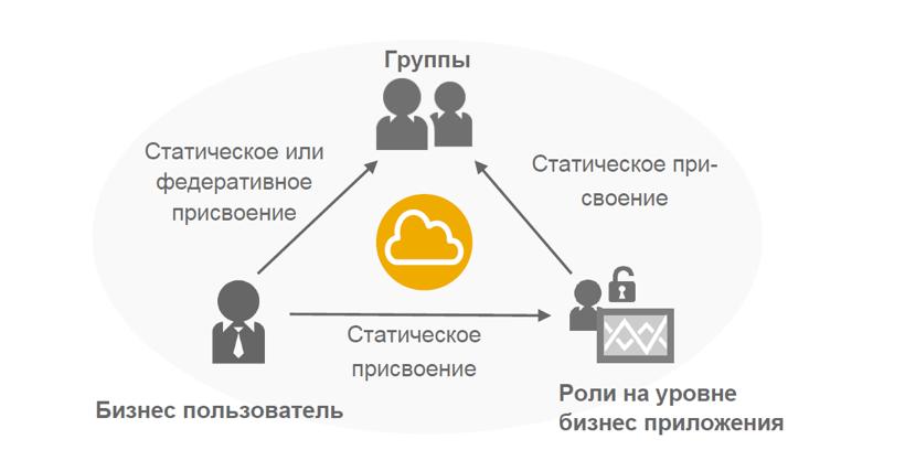 Настройка безопасности для приложений на облачной платформе SAP Cloud Platform - 8