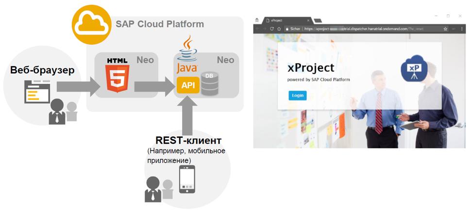 Настройка безопасности для приложений на облачной платформе SAP Cloud Platform - 9