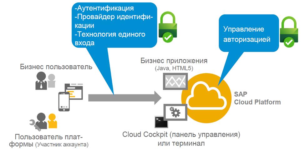 Настройка безопасности для приложений на облачной платформе SAP Cloud Platform - 1