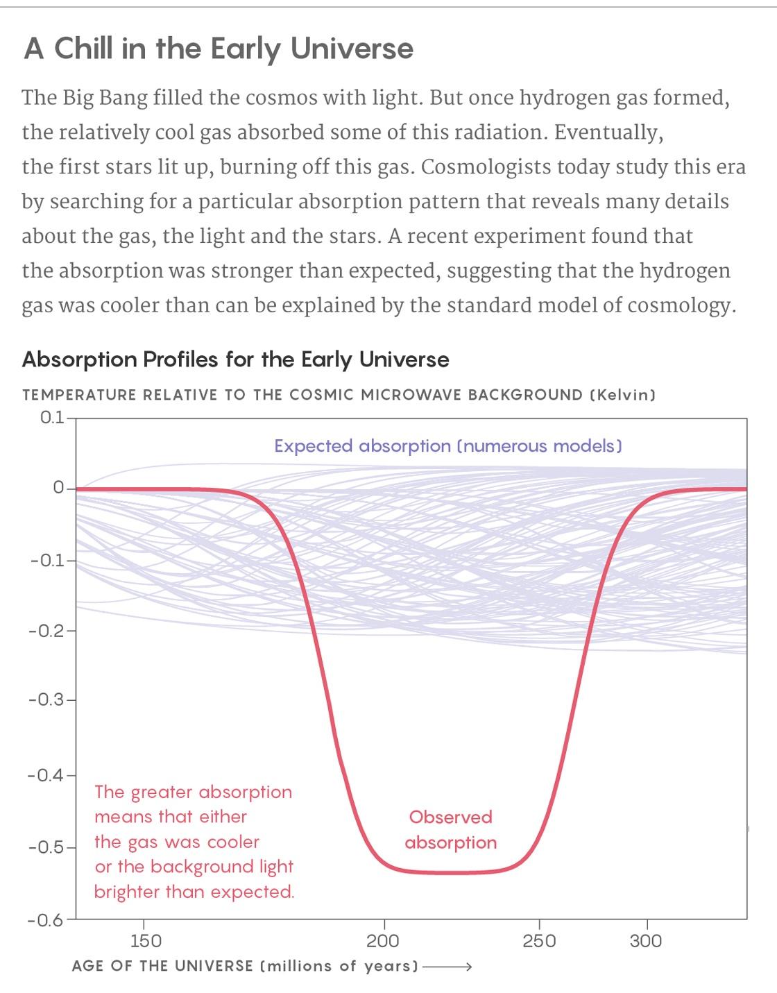 Шёпот первых звёзд вызвал громкие споры о тёмной материи - 2
