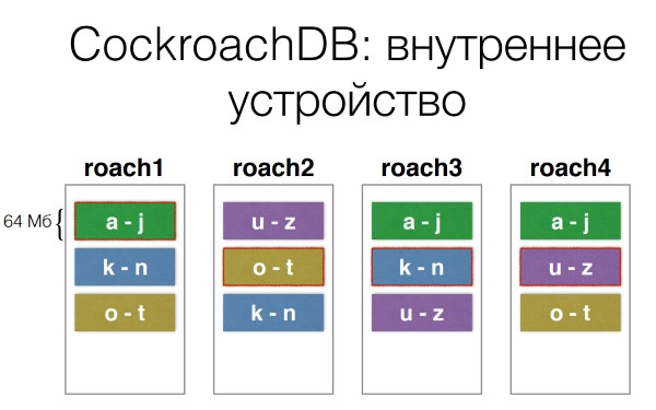 DevConf: перспективные базы данных для highload - 12