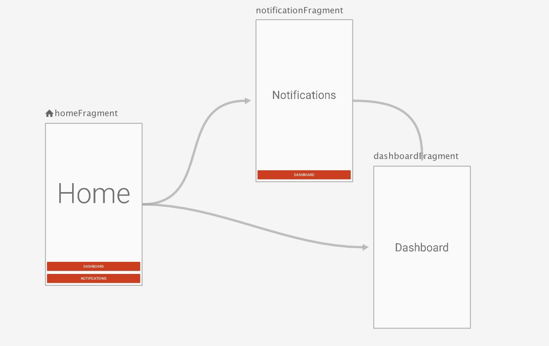 Навигация с архитектурными компонентами от Google. Часть 1. Знакомство - 1
