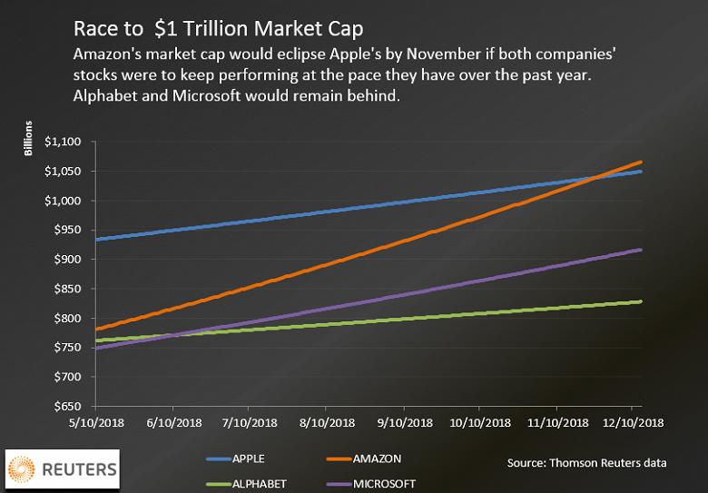 Стоимость Apple приближается к триллиону долларов, но стоимость Amazon растет быстрее