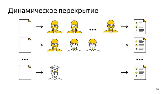 Лекция о Толоке. Как тысячи людей помогают нам делать Яндекс - 30