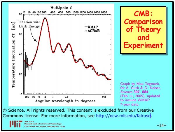 Ранняя вселенная 1. Инфляционная Космология: является ли наша вселенная частью мультивселенной? Часть 1 - 15