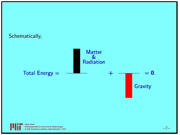 Ранняя вселенная 1. Инфляционная Космология: является ли наша вселенная частью мультивселенной? Часть 1 - 8